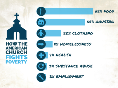 How Church Fights Poverty